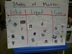 States of Matter: Kids in my second grade class worked in groups of three to creat their states of matter posters. Magazine pages worked great and the kids really found some wonderful ideas to represent solids, liquids, and gases. Primary Science, Kindergarten Science, Elementary Science, Science Classroom, Teaching Science, Science Activities, Science Ideas, Classroom Ideas, Science Lesson Plans
