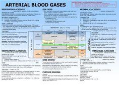 Arterial Blood Gas Interpretation Made Easy -Fluid and Electrolytes Exam Next week!!