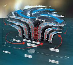 how hurricanes work