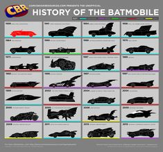 Steve Sunu, former editor at CBR has been researching the one and only Batmobile. From original Red Batmobile (thats right red) to the as of yet seen in action one from 'Batman v. Superman: Dawn of Justice'. Check out he info graphic below! Joker Batman, Batman Batmobile, Batman Art, Superman, Joker Comic, Batman Stuff, Batman Logo, Batman Arkham, Batman Robin