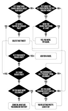 We all do it.. Admit it.. Chuckle with us over this funny flowchart that walks you through whether or not you should delete your tweet..