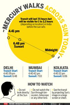 Infographic: Watch Mercury transiting Earth today - Times of India
