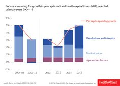 American Exceptionalism Healthcare Spending On The Elderly  The