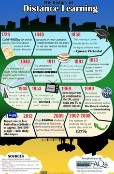 The history of distance learning.