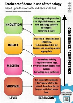 A poster showing teacher confidence in technology. Administrators - It is crucial staff get proper PD. #edtech pic.twitter.com/8wERmGLW4a
