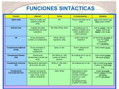 sintaxis-6039602 by MiiudeCat via Slideshare