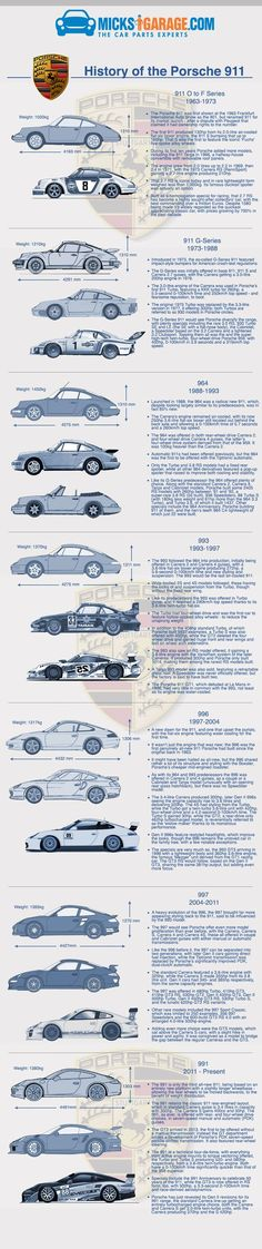 Infographic: History of The Porsche 911: