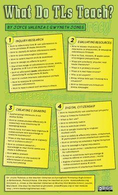 What do Teacher Librarians Teach?