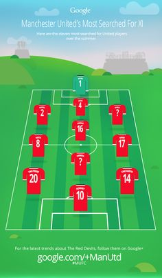 This Google Trend shows the most searched-for @manutd players during the summer of 2014.
