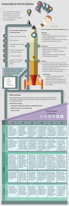 Comprueba tu nivel de idiomas #infografia
