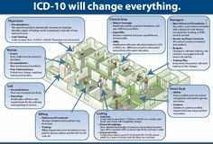 Do you think ICD-10 will change everything in your office?