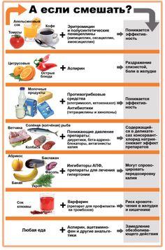 Несовместимые продукты и медпрепараты