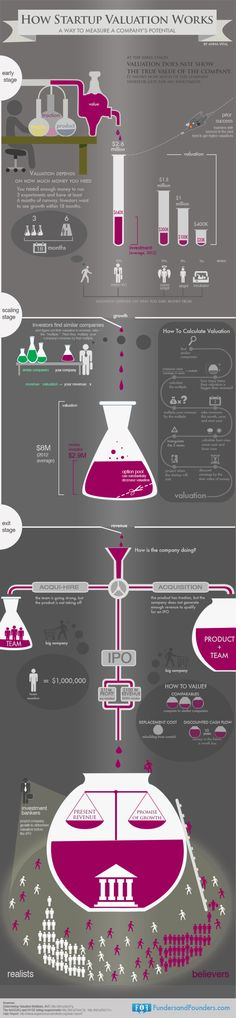 How #startup valuation works infographic #startup #vc