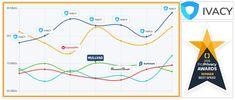 Ivacy VPN Finančne nenáročná sieť ocenená za rýchlosť a kvalitu. Award Winner, Linux, Playstation, Netflix, Map, Iphone, Disney, Location Map, Maps
