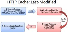 HTTP Caching - Another relatively easy way to boost site speed.