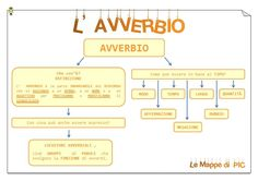 Mappa AVVERBIO