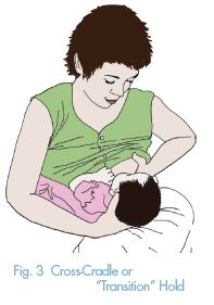 Cross-cradle Position During the early weeks, many mothers find a variation of… Breastfeeding Positions, Pregnancy Advice, My Pregnancy, Baby Feeding, Breast Feeding, Bottle Feeding, How To Stay Healthy, Infant, Learning