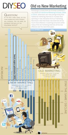 Where Will Marketing Be in 3 Years? - Data Visualization Encyclopedia, Information Technology, Symbols, Posters, Infographic E-mail Marketing, Marketing Digital, Business Marketing, Content Marketing, Social Media Marketing, Online Marketing, Affiliate Marketing, Internet Marketing, Digital Customer Journey