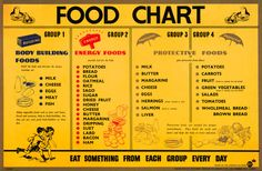 Food Chart | 4 Food Groups by health benefits | Basic Food Chart