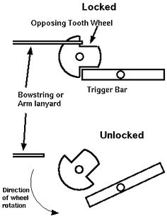 Trigger option for trebuchet
