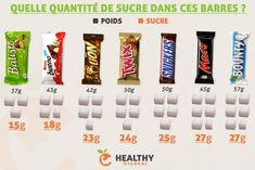 How much sugar in these bars? - Diet and Nutrition Nutrition Education, Nutrition Food List, Nutrition Month, Nutrition Quotes, Proper Nutrition, Nutrition Plans, Healthy Nutrition, Nutrition Classes, Meals