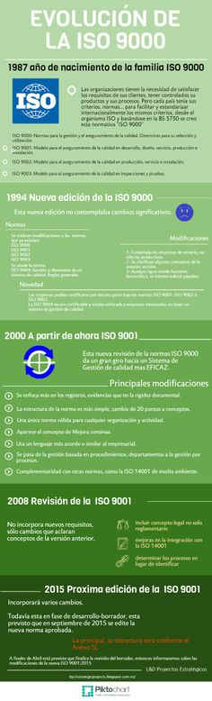 Evolución de la norma ISO 9001 desde su nacimiento hasta nuestros días. Como ha pasado de control de calidad a Sistema de Gestión de Calidad