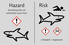 Hazard and risk describe two different but related concepts. What is the difference between hazard and risk? What is hazard? What is risk? Safety Quotes, Safety Slogans, Health And Safety Poster, Safety Posters, Hazard Identification, Take Care Of Yourself Quotes, Hazard Risk, Home Safety Tips, Safety Topics