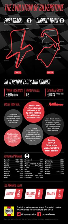 F1 Silverstone 2012: l'infografica con l'evoluzione del circuito e i suoi record
