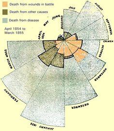 One of Florence Nightingale's coxcomb charts