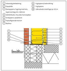 Detaljer - Ydervæg skalmur