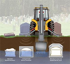 The importance of burial vaults Burial Vaults, Casket, Vaulting, Life Hacks, Home Appliances, This Or That Questions, Coffin, Business Company, Blessings