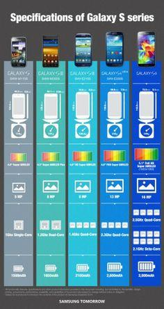 Samsung Galaxy S #infografia #infographic