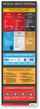Download Amerinet's Medical Waste Disposal infographic to help in the review of your waste management processes, compliance and safety. Request your copy now! http://go.amerinet-gpo.com/medical-waste-disposal-infographic