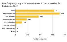 Am analizat un raport despre obiceiurile de cumparare ale clientilor Amazon din SUA dintr-un chestionar realizat cu peste 2.000 de cumparatori online si am ales cele mai importante aspecte ce impacteaza un Amazon Seller din Romania.  La intrebarea cat de frecvent navigati pentru a achizitiona produse pe Amazon.com sau alte site-uri de Ecommerce din SUA 31% dintre respondenti spun ca intra zilnic si 35% de mai multe ori pe saptamana. Iar 19% dintre cei care au raspuns la chestionar au afirmat…