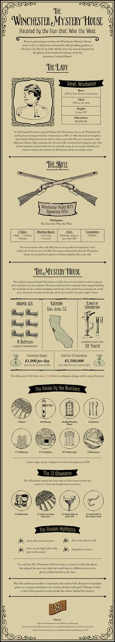 The Winchester Mystery House Infographic