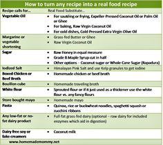 """How to turn favorite recipes into """"Real Food"""" recipes"""
