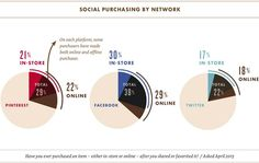 Social Purchasing by Network