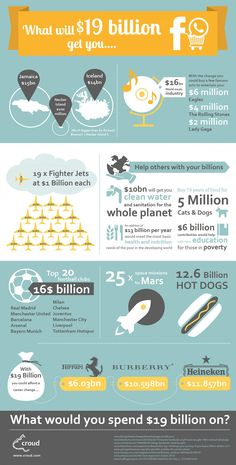 What Would Whatsapp's $19 Billion Get You   #Infographic #Whatsapp #Facebook #SocialMedia