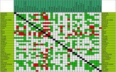 Como hemos visto en el artículo Planificar el huerto, la asociación de cultivos compatibles puede aportar muchas ventajas a nuestro huerto ecológico. Las necesidades de cada uno de ellos son distintas y se complementan, por lo que seminimiza la relación de competencia de las plantas que crecen juntas y la propagación de plagas y enfermedades. Un ejemplo es el cultivo de cebolla cerca de las zanahorias, pues la primera repelela mosca de la zanahoria, plaga que produce daños significativos…