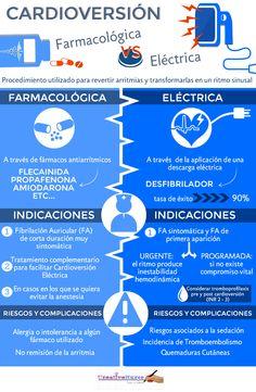 Cardioversión ¿Farmacológica o Eléctrica? para Enfermería