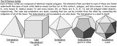 Polyhedra: Illustrations of Platonic And Archimedean Solids   The Geometry Code:Universal Symbolic Mirrors of Natural Laws Within Us