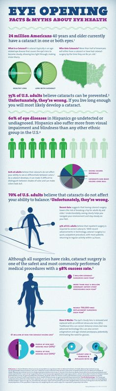 March Is Save Your Vision Month! Check out this #infographic about Myths And Facts About Eye Health