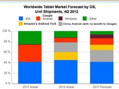 Will Android Tablets Pass iPad in 2013?