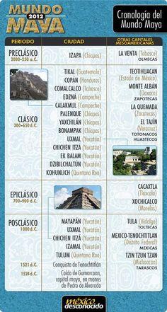 Cronología del Mundo Maya./ Apolo Castrejón
