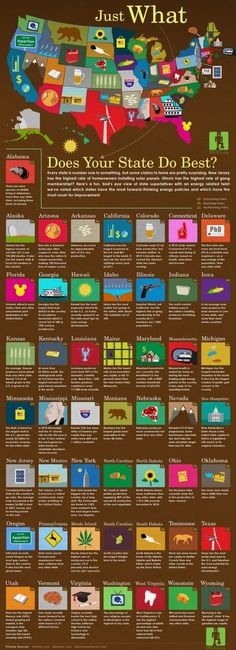 Here's a nice infographic on the 50 states and some interesting fact for which they are known.