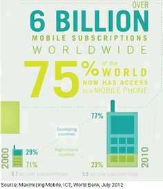 Mobile - Mobile Subscriptions to Surpass World Population by 2013 : MarketingProfs Article. AMAAAAAZING!!!! So the trend is more than one device per human being! Lol. One cell phone for work, one for personal.