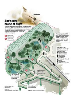 Owens Aviary - San Diego Zoo