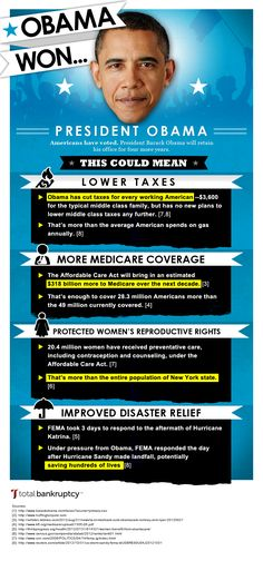 This infographic, brought to you by Total Bankruptcy, highlights how taxes, Medicare, disaster relief and women's reproductive rights could be affected by President Obama being elected for a second term. Us Election, Presidential Election, Women's Reproductive Rights, The Best Is Yet To Come, Information Graphics, American Presidents, Let Them Talk, Barack Obama, Personal Finance