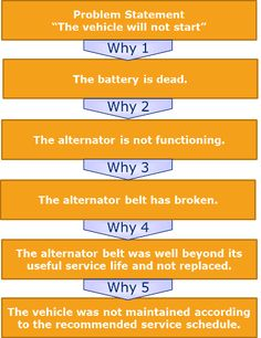 5 Whys Template and Root Cause Analysis   Genroe