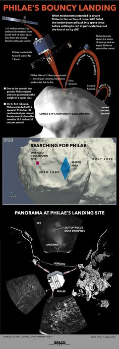 How Harrowing Comet Landing by Philae Nearly Failed (Infographic)